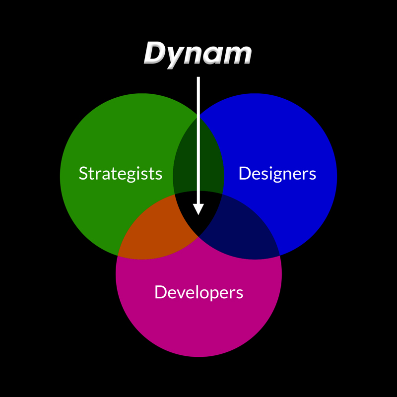 Dynam Creative Services
